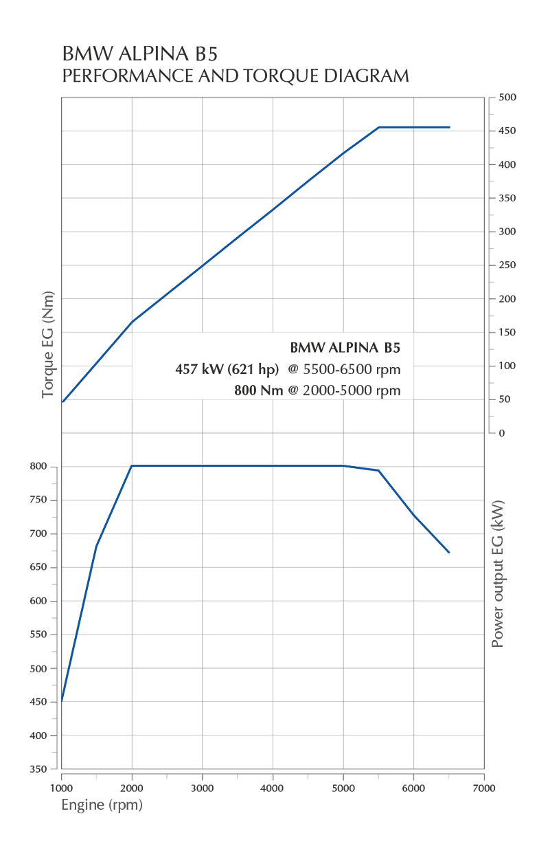 Performance and Torque Diagram B5